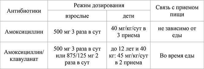amoksicillin-pri-cistite